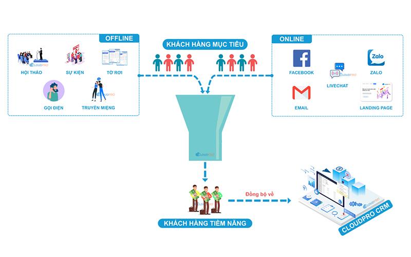 9 dấu hiệu nhận biết doanh nghiệp đang cần CRM (Phần 1)