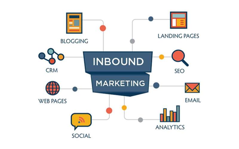 Inbound Marketing là gì? Hoạt động nổi bật của Inbound Martketing